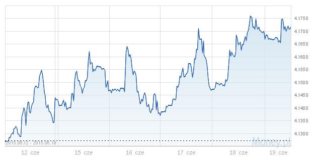 euro, notowania, rynek walutowy