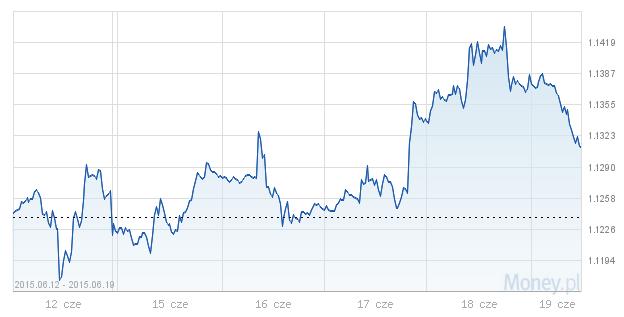 kursy walut, dolar, euro