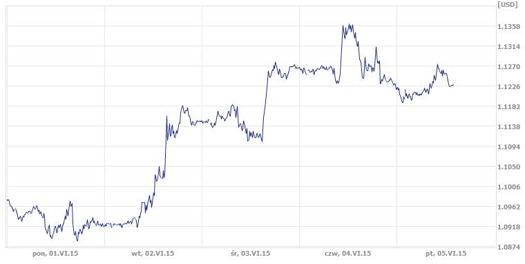 eurusd, wymiana walut, euro, dolar