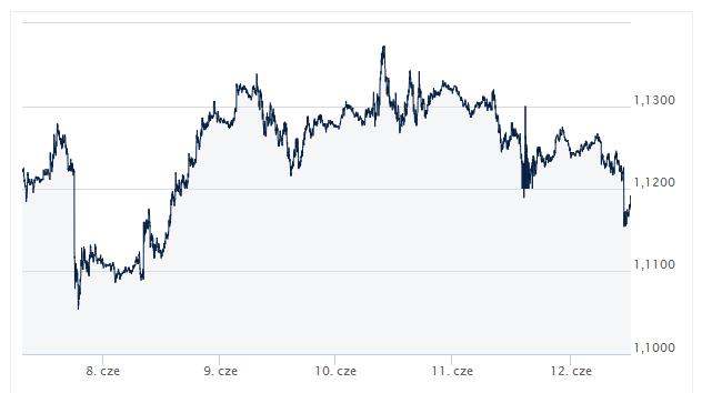 kurs, dolar, euro, dzisiejszy kurs