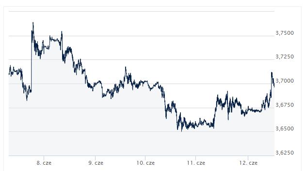 dolar, waluta, kurs dolara, dzisiejszy kurs