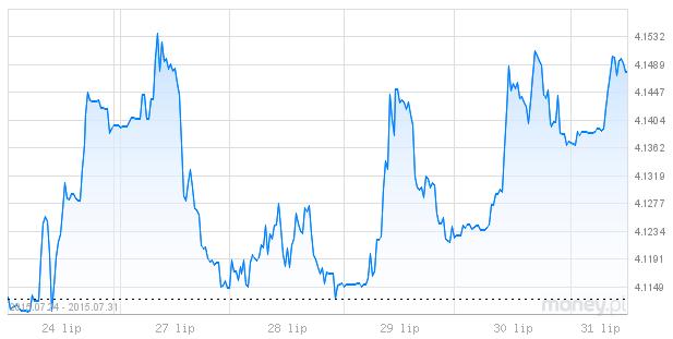 kurs euro i złotówki notowania walut