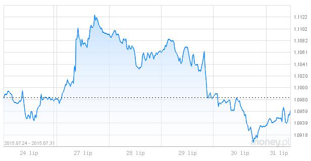 euro, dolar dzisiejsze notowania