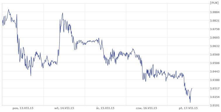 dzisiejszy kurs franka szwajcarskiego