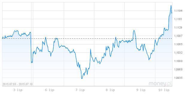 kurs dolara, kurs euro, dzisiejsze notowania dolara
