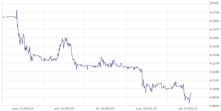 dzisiejszy kurs euro
