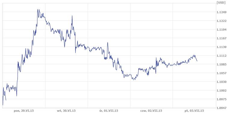para EUR/USD reaguje na kryzys Grecji