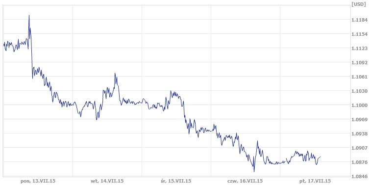 kurs dolara w zeszłym tygodniu