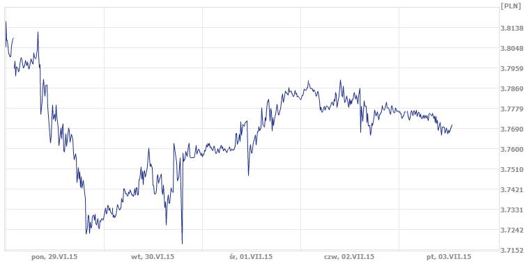 notowania pary USD/PLN