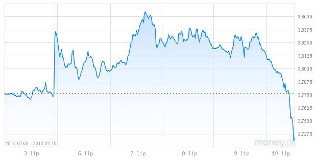 spadek dolara, umocnienie złotówki, kurs dolara
