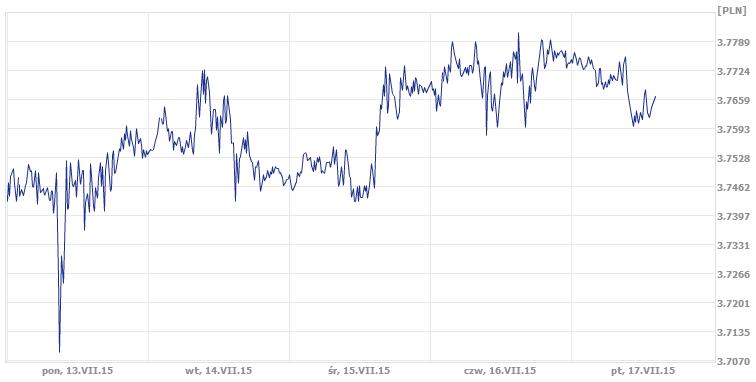 usd/pln wymiana walut online
