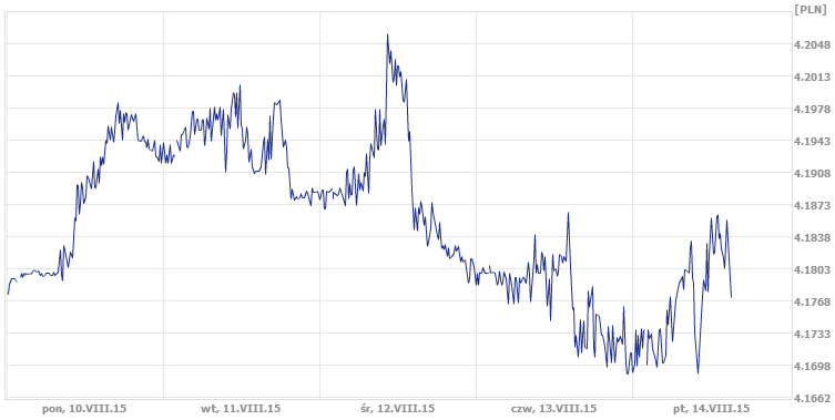 euro, złotówka, kurs EUR/PLN