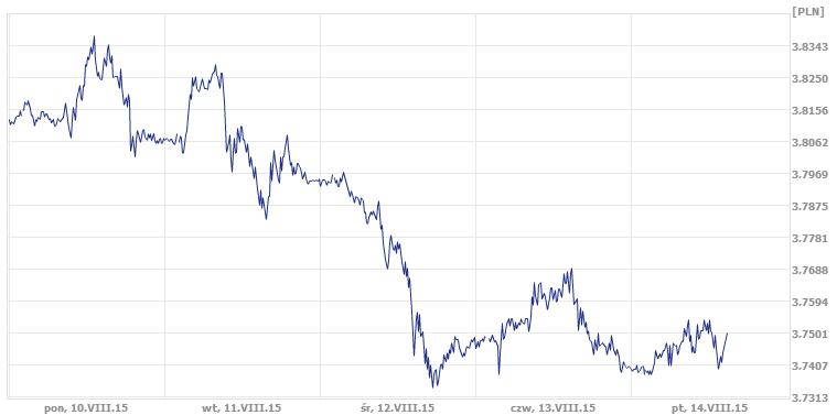 dolar, złotówka, kurs walut