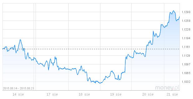 dolar, euro, wymiana walut