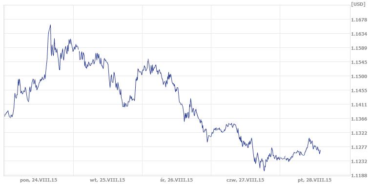 dzisiejszy kurs dolara, kurs dolara