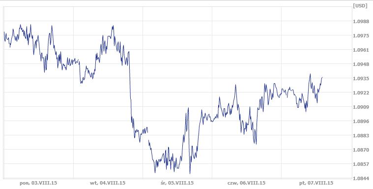 dolar, euro, kurs dolara, kurs euro