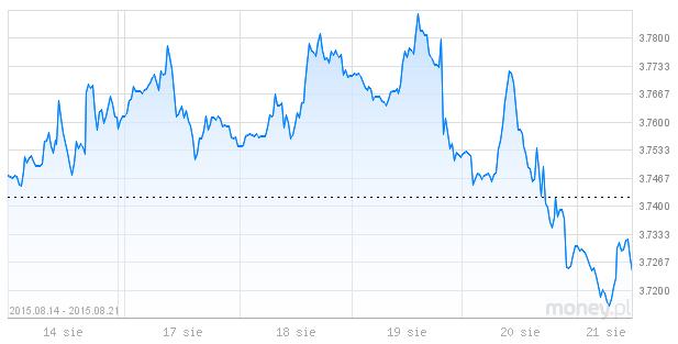 dolar, PLN, wymiana walut