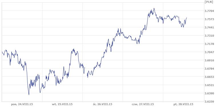 kurs dolara, dzisiejszy kurs pary USD/PLN
