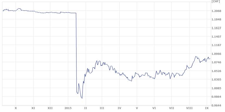 frank szwajcarski, euro, kurs euro i franka