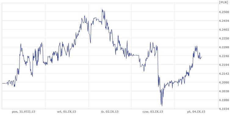 notowania euro, kurs euro, kurs EUR/PLN