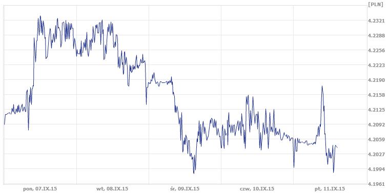 tygodniowy wykres notowań euro, wykres notowań złotówki