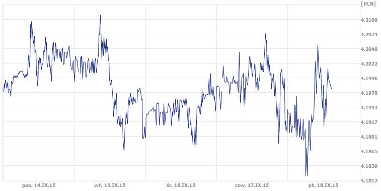 kurs euro, dzisiejszy kurs EUR/PLN