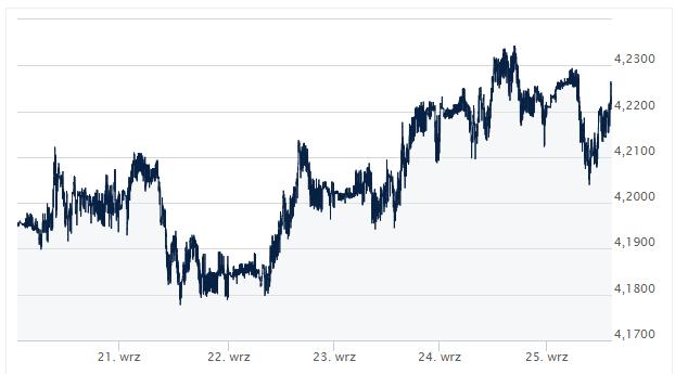 kurs pary EUR/PLN, dzisiejszy kurs EUR/PLN