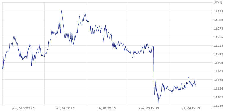 kurs EUR/USD, notowanie dolara, notowanie euro