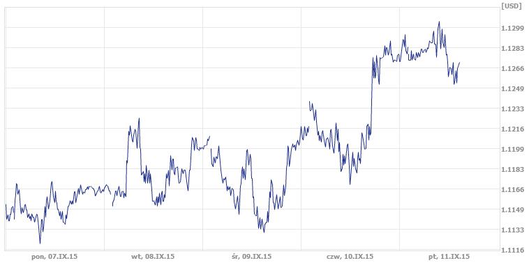 tygodniowy kurs pary EUR/USD, dolar, euro