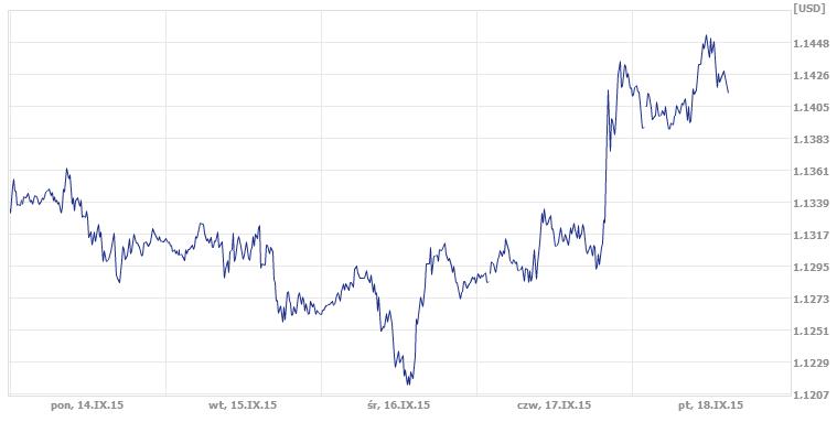 kurs EUR/USD, dzisiejszy kurs pary EUR/USD