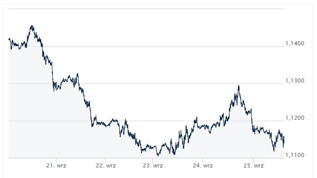 wykres kursu EUR/USD, kurs pary EUR/USD