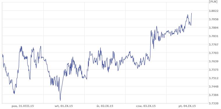notowania pary USD/PLN, kurs dolara, kurs złotówki