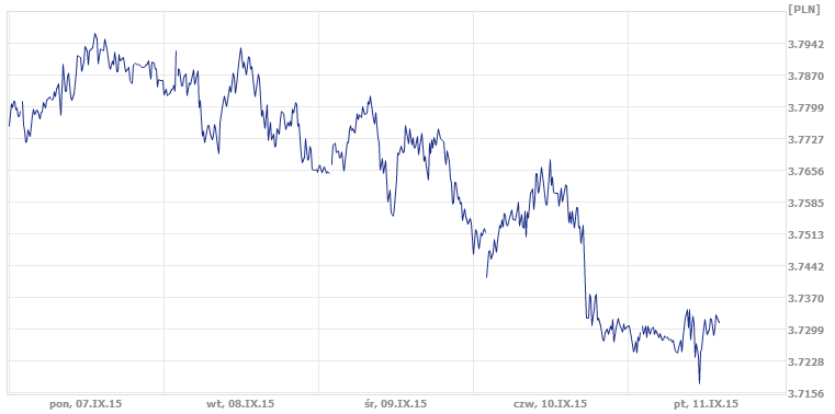 tygodniowy kurs dolara, notowania dolara