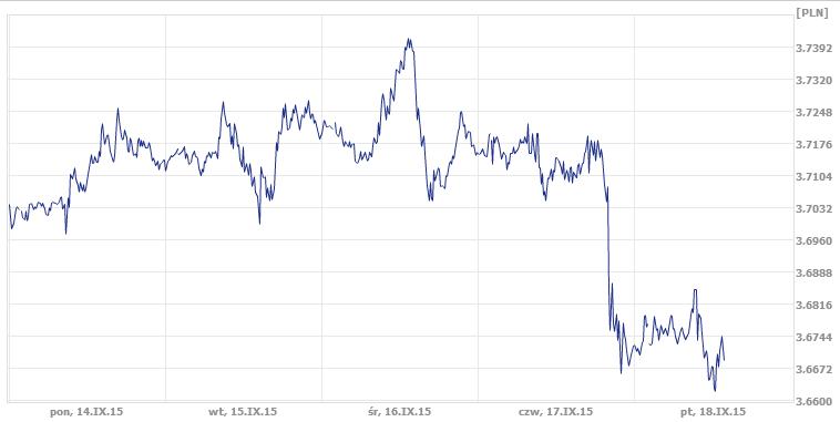 dzisiejszy kurs dolara, kurs pary USD/PLN