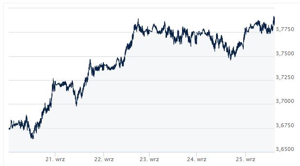 kurs USD/PLN, dzisiejszy kurs USD/PLN