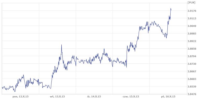 kurs franka, najniższy kurs franka był dziś w ekantor.pl