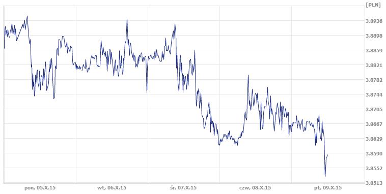 średni kurs franka szwajcarskiego, dzisiejszy kurs franka