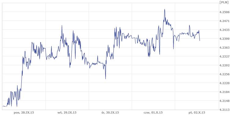 średni kurs euro, dzisiejszy kurs euro