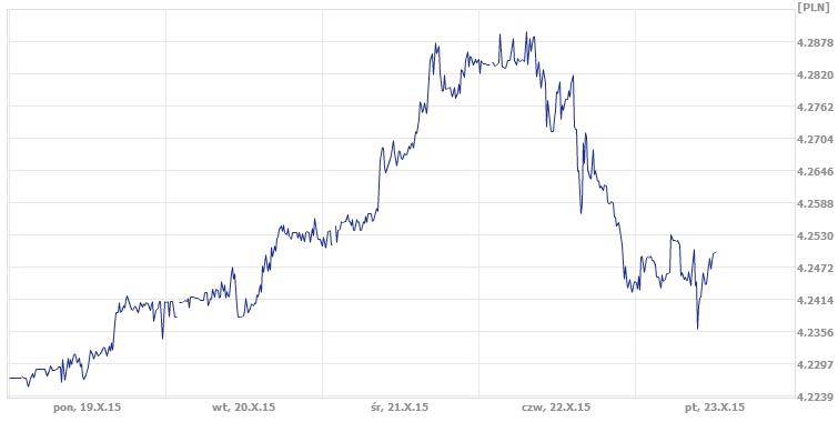 dzisiejszy średni kurs euro, kurs euro w ekantor.pl