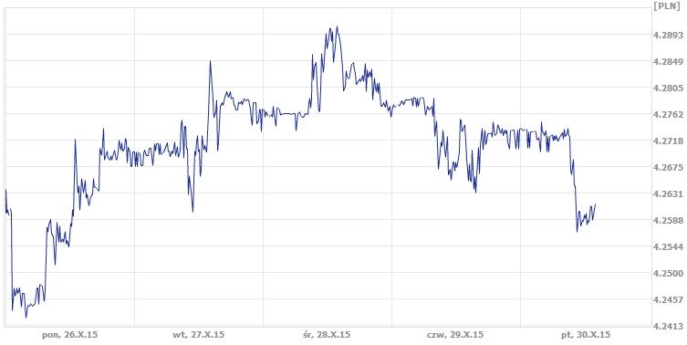 dzisiejszy średni kurs euro w kantorze internetowym ekantor.pl