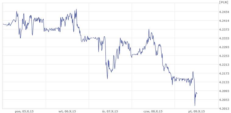 dzisiejszy kurs euro, kurs euro