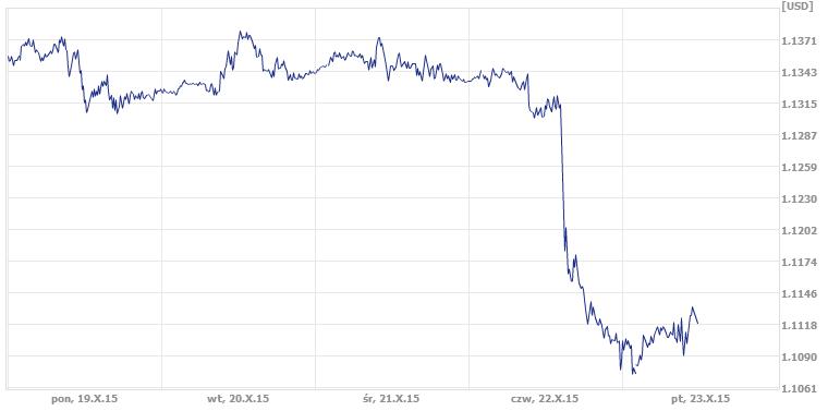 dzisiejszy kurs dolara, średni kurs dolara w ekantor.pl