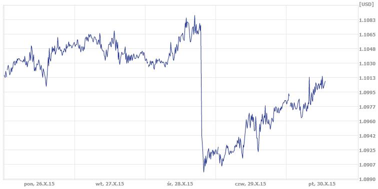 dzisiejszy średni kurs dolara w kantorze internetowym ekantor.pl