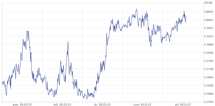 dzisiejszy kurs pary USD/PLN, średni kurs pary USD/PLN