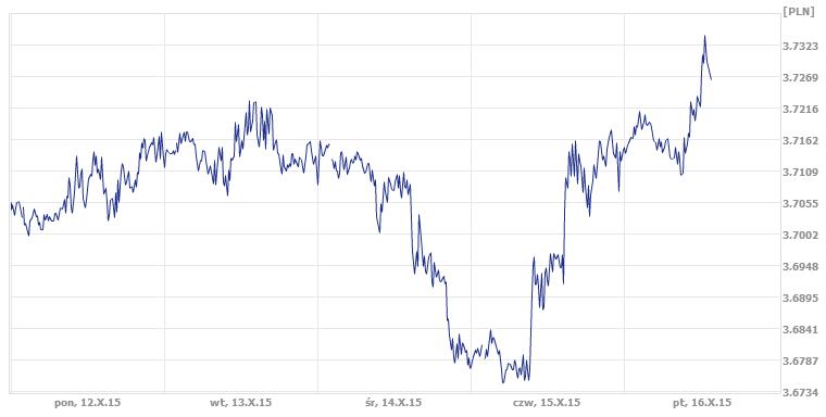najniższe kursy walut tylko w ekantor.pl kur dolara