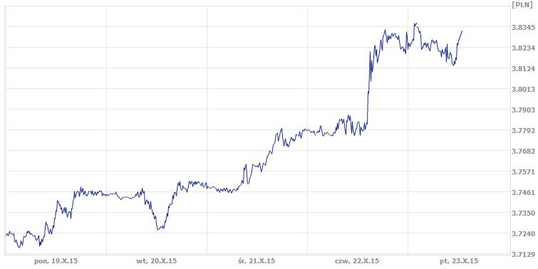 średni kurs dolara, dzisiejszy średni kurs dolara w ekantor.pl
