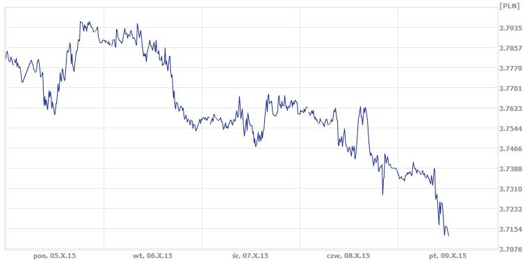 średni kurs dolara, dzisiejszy kurs dolara
