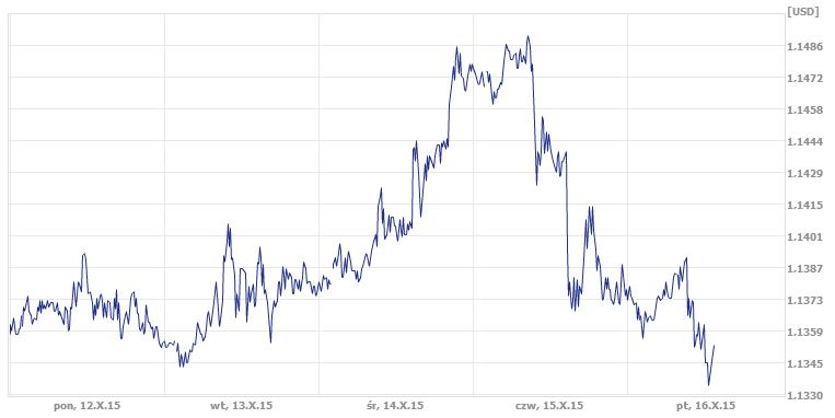 dzisiejszy kurs dolara w ekantor.pl