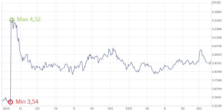 średni kurs franka szwajcarskiego w ekantorze