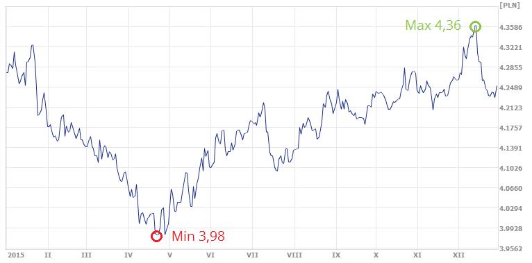 średni kurs euro w ekantorze